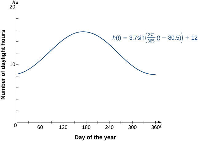 "An image of a graph. The x axis runs from 0 to 365 and is labeled ""t, day of the year"". The y axis runs from 0 to 20 and is labeled ""h, number of daylight hours"". The graph is of the function ""h(t) = 3.7sin(((2 pi)/365)(t - 80.5)) + 12"", which is a curved wave function. The function starts at the approximate point (0, 8.4) and begins increasing until the approximate point (171.8, 15.7). After this point, the function decreases until the approximate point (354.3, 8.3). After this point, the function begins increasing again."