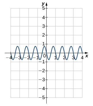 An image of a graph. The x axis runs from -4 to 4 and the y axis runs from -5 to 5. The graph is of a curved wave function. There are many periods and only a few will be explained. The function begins decreasing at the point (-1.25, 0.75) and decreases until the point (-0.75, -0.75). After this point the function increases until it hits the point (0.25, 0.75). After this point the function decreases until it hits the point (0.25, -0.75). After this point the function increases until it hits the point (0.75, 0.75). After this point the function decreases again. The x intercepts of the function on this graph are at (-1, 0), (-0.5, 0), (0, 0), and (0.5, 0). The y intercept is at the origin.