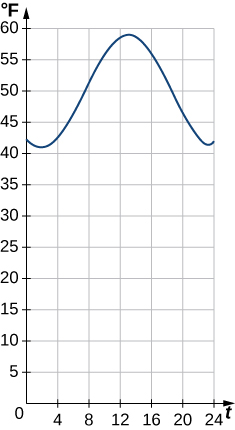 "An image of a graph. The x axis runs from 0 to 365 and is labeled ""t, hours after midnight"". The y axis runs from 0 to 20 and is labeled ""T, degrees in Fahrenheit"". The graph is of a curved wave function that starts at the approximate point (0, 41.3) and begins decreasing until the point (2, 40). After this point, the function increases until the point (14, 60). After this point, the function begins decreasing again."