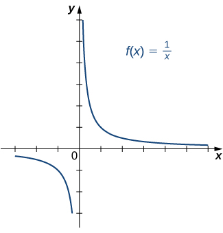 "An image of a graph. The x axis runs from -3 to 6 and the y axis runs from -3 to 6. The graph is of the function ""f(x) = (1/x)"", a curved decreasing function. The graph of the function starts right below the x axis in the 4th quadrant and begins to decreases until it comes close to the y axis. The graph keeps decreasing as it gets closer and closer to the y axis, but never touches it due to the vertical asymptote. In the first quadrant, the graph of the function starts close to the y axis and keeps decreasing until it gets close to the x axis. As the function continues to decreases it gets closer and closer to the x axis without touching it, where there is a horizontal asymptote."