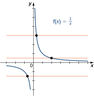 "An image of a graph. The x axis runs from -3 to 6 and the y axis runs from -3 to 6. The graph is of the function ""f(x) = (1/x)"", a curved decreasing function. The graph of the function starts right below the x axis in the 4th quadrant and begins to decreases until it comes close to the y axis. The graph keeps decreasing as it gets closer and closer to the y axis, but never touches it due to the vertical asymptote. In the first quadrant, the graph of the function starts close to the y axis and keeps decreasing until it gets close to the x axis. As the function continues to decreases it gets closer and closer to the x axis without touching it, where there is a horizontal asymptote. There are also three horizontal orange lines plotted on the graph, each of which only runs through the function at one point."