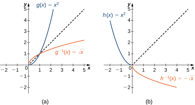 "An image of two graphs. Both graphs have an x axis that runs from -2 to 5 and a y axis that runs from -2 to 5. The first graph is of two functions. The first function is ""g(x) = x squared"", an increasing curved function that starts at the point (0, 0). This function increases at a faster rate for larger values of x. The second function is ""g inverse (x) = square root of x"", an increasing curved function that starts at the point (0, 0). This function increases at a slower rate for larger values of x. The first function is ""h(x) = x squared"", a decreasing curved function that ends at the point (0, 0). This function decreases at a slower rate for larger values of x. The second function is ""h inverse (x) = -(square root of x)"", an increasing curved function that starts at the point (0, 0). This function decreases at a slower rate for larger values of x. In addition to the two functions, there is a diagonal dotted line potted with the equation ""y =x"", which shows that ""f(x)"" and ""f inverse (x)"" are mirror images about the line ""y =x""."