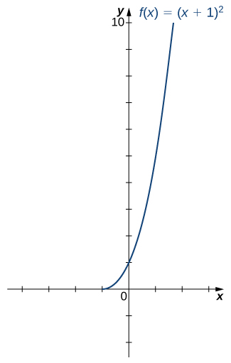 "An image of a graph. The x axis runs from -6 to 6 and the y axis runs from -2 to 10. The graph is of the function ""f(x) = (x+ 1) squared"", on the interval [1, infinity). The function starts from the point (-1, 0) and increases. The x intercept is at the point (-1, 0) and the y intercept is at the point (0, 1)."