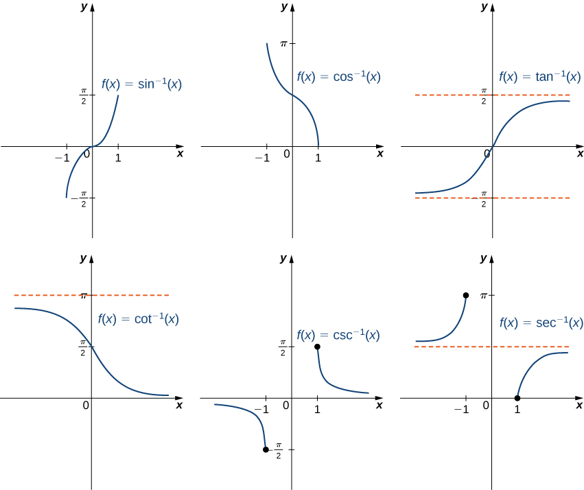 "An image of six graphs. The first graph is of the function ""f(x) = sin inverse(x)"", which is an increasing curve function. The function starts at the point (-1, -(pi/2)) and increases until it ends at the point (1, (pi/2)). The x intercept and y intercept are at the origin. The second graph is of the function ""f(x) = cos inverse (x)"", which is a decreasing curved function. The function starts at the point (-1, pi) and decreases until it ends at the point (1, 0). The x intercept is at the point (1, 0). The y intercept is at the point (0, (pi/2)). The third graph is of the function f(x) = tan inverse (x)"", which is an increasing curve function. The function starts close to the horizontal line ""y = -(pi/2)"" and increases until it comes close the ""y = (pi/2)"". The function never intersects either of these lines, it always stays between them - they are horizontal asymptotes. The x intercept and y intercept are both at the origin. The fourth graph is of the function ""f(x) = cot inverse (x)"", which is a decreasing curved function. The function starts slightly below the horizontal line ""y = pi"" and decreases until it gets close the x axis. The function never intersects either of these lines, it always stays between them - they are horizontal asymptotes. The fifth graph is of the function ""f(x) = csc inverse (x)"", a decreasing curved function. The function starts slightly below the x axis, then decreases until it hits a closed circle point at (-1, -(pi/2)). The function then picks up again at the point (1, (pi/2)), where is begins to decrease and approach the x axis, without ever touching the x axis. There is a horizontal asymptote at the x axis. The sixth graph is of the function ""f(x) = sec inverse (x)"", an increasing curved function. The function starts slightly above the horizontal line ""y = (pi/2)"", then increases until it hits a closed circle point at (-1, pi). The function then picks up again at the point (1, 0), where is begins to increase and approach the horizontal line ""y = (pi/2)"", without ever touching the line. There is a horizontal asymptote at the ""y = (pi/2)""."