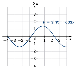 "An image of a graph. The x axis runs from -4 to 4 and the y axis runs from -4 to 4. The graph is of the function ""y = sin(x) + cos(x)"", a curved wave function. The graph of the function decreases until it hits the approximate point (-(3pi/4), -1.4), where it increases until the approximate point ((pi/4), 1.4), where it begins to decrease again. The x intercepts shown on this graph of the function are at (-(5pi/4), 0), (-(pi/4), 0), and ((3pi/4), 0). The y intercept is at (0, 1)."