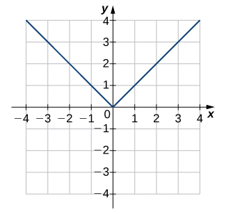An image of a graph. The x axis runs from -4 to 4 and the y axis runs from -4 to 4. The graph is of a function that decreases in a straight in until the origin, where it begins to increase in a straight line. The x intercept and y intercept are both at the origin.
