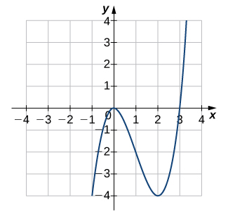 An image of a graph. The x axis runs from -4 to 4 and the y axis runs from -4 to 4. The graph is of a curved function. The function increases until it hits the origin, then decreases until it hits the point (2, -4), where it begins to increase again. There are x intercepts at the origin and the point (3, 0). The y intercept is at the origin.