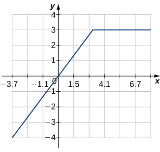 An image of a graph. The x axis runs from -4 to 7 and the y axis runs from -4 to 4. The graph is of a function that increases in a straight line until the approximate point (, 3). After this point, the function becomes a horizontal straight line. The x intercept and y intercept are both at the origin.