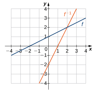 """An image of a graph. The x axis runs from -4 to 4 and the y axis runs from -4 to 4. The graph is of two functions. The first function is an increasing straight line function labeled """"f"""". The x intercept is at (-2, 0) and y intercept are both at (0, 1). The second function is of an increasing straight line function labeled """"f inverse"""". The x intercept is at the point (1, 0) and the y intercept is at the point (0, -2)."""