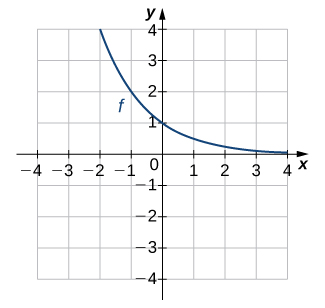 "An image of a graph. The x axis runs from -4 to 4 and the y axis runs from -4 to 4. The graph is of a curved decreasing function labeled ""f"". As the function decreases, it gets approaches the x axis but never touches it. The function does not have an x intercept and the y intercept is (0, 1)."