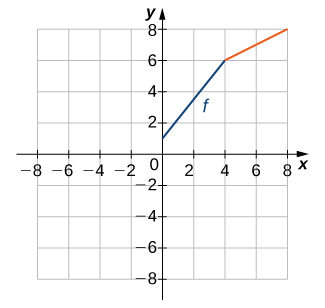"""An image of a graph. The x axis runs from -8 to 8 and the y axis runs from -8 to 8. The graph is of an increasing straight line function labeled """"f"""". The function starts at the point (0, 1) and increases in straight line until the point (4, 6). After this point, the function continues to increase, but at a slower rate than before, as it approaches the point (8, 8). The function does not have an x intercept and the y intercept is (0, 1)."""