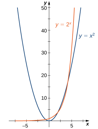"""An image of a graph. The x axis runs from -10 to 10 and the y axis runs from 0 to 50. The graph is of two functions. The first function is """"y = x squared"""", which is a parabola. The function decreases until it hits the origin and then begins increasing. The second function is """"y = 2 to the power of x"""", which starts slightly above the x axis, and begins increasing very rapidly, more rapidly than the first function."""