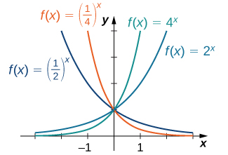 """An image of a graph. The x axis runs from -3 to 3 and the y axis runs from 0 to 4. The graph is of four functions. The first function is """"f(x) = 2 to the power of x"""", an increasing curved function, which starts slightly above the x axis and begins increasing. The second function is """"f(x) = 4 to the power of x"""", an increasing curved function, which starts slightly above the x axis and begins increasing rapidly, more rapidly than the first function. The third function is """"f(x) = (1/2) to the power of x"""", a decreasing curved function with decreases until it gets close to the x axis without touching it. The third function is """"f(x) = (1/4) to the power of x"""", a decreasing curved function with decreases until it gets close to the x axis without touching it. It decrases at a faster rate than the third function."""