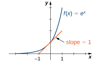 """An image of a graph. The x axis runs from -3 to 3 and the y axis runs from 0 to 4. The graph is of the function """"f(x) = e to power of x"""", an increasing curved function that starts slightly above the x axis. The y intercept is at the point (0, 1). At this point, a line is drawn tangent to the function. This line has the label """"slope = 1""""."""