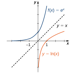"""An image of a graph. The x axis runs from -3 to 3 and the y axis runs from -3 to 4. The graph is of two functions. The first function is """"f(x) = e to power of x"""", an increasing curved function that starts slightly above the x axis. The y intercept is at the point (0, 1) and there is no x intercept. The second function is """"f(x) = ln(x)"""", an increasing curved function. The x intercept is at the point (1, 0) and there is no y intercept. A dotted line with label """"y = x"""" is also plotted on the graph, to show that the functions are mirror images over this line."""
