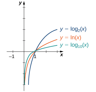 """An image of a graph. The x axis runs from -3 to 3 and the y axis runs from 0 to 4. The graph is of three functions. All three functions a log functions that are increasing curved functions that start slightly to the right of the y axis and have an x intercept at (1, 0). The first function is """"y = log base 10 (x)"""", the second function is """"f(x) = ln(x)"""", and the third function is """"y = log base 2 (x)"""". The third function increases the most rapidly, the second function increases next most rapidly, and the third function increases the slowest."""