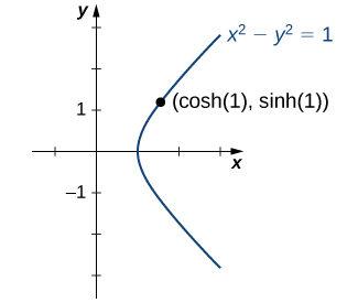 """An image of a graph. The x axis runs from -1 to 3 and the y axis runs from -3 to 3. The graph is of the relation """"(x squared) - (y squared) -1"""". The left most point of the relation is at the x intercept, which is at the point (1, 0). From this point the relation both increases and decreases in curves as x increases. This relation is known as a hyperbola and it resembles a sideways """"U"""" shape. There is a point plotted on the graph of the relation labeled """"(cosh(1), sinh(1))"""", which is at the approximate point (1.5, 1.2)."""