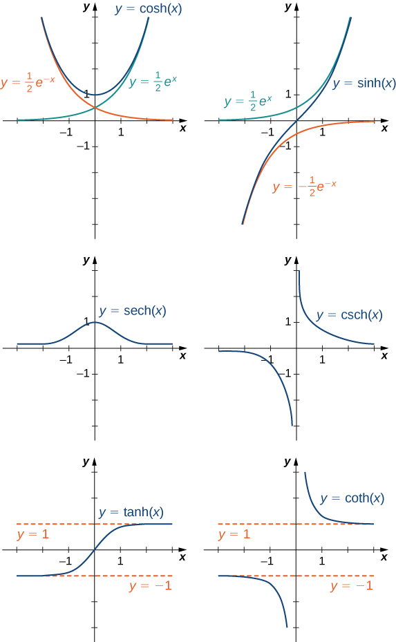 """An image of six graphs. Each graph has an x axis that runs from -3 to 3 and a y axis that runs from -4 to 4. The first graph is of the function """"y = cosh(x)"""", which is a hyperbola. The function decreases until it hits the point (0, 1), where it begins to increase. There are also two functions that serve as a boundary for this function. The first of these functions is """"y = (1/2)(e to power of -x)"""", a decreasing curved function and the second of these functions is """"y = (1/2)(e to power of x)"""", an increasing curved function. The function """"y = cosh(x)"""" is always above these two functions without ever touching them. The second graph is of the function """"y = sinh(x)"""", which is an increasing curved function. There are also two functions that serve as a boundary for this function. The first of these functions is """"y = (1/2)(e to power of x)"""", an increasing curved function and the second of these functions is """"y = -(1/2)(e to power of -x)"""", an increasing curved function that approaches the x axis without touching it. The function """"y = sinh(x)"""" is always between these two functions without ever touching them. The third graph is of the function """"y = sech(x)"""", which increases until the point (0, 1), where it begins to decrease. The graph of the function has a hump. The fourth graph is of the function """"y = csch(x)"""". On the left side of the y axis, the function starts slightly below the x axis and decreases until it approaches the y axis, which it never touches. On the right side of the y axis, the function starts slightly to the right of the y axis and decreases until it approaches the x axis, which it never touches. The fifth graph is of the function """"y = tanh(x)"""", an increasing curved function. There are also two functions that serve as a boundary for this function. The first of these functions is """"y = 1"""", a horizontal line function and the second of these functions is """"y = -1"""", another horizontal line function. The function """"y = tanh(x)"""" is always between these two functions wi"""