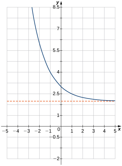 """An image of a graph. The x axis runs from -5 to 5 and the y axis runs from -2 to 8. The graph is of a decreasing curved function. The function decreases until it approaches the line """"y = 2"""", but never touches this line. The y intercept is at the point (0, 3) and there is no x intercept."""
