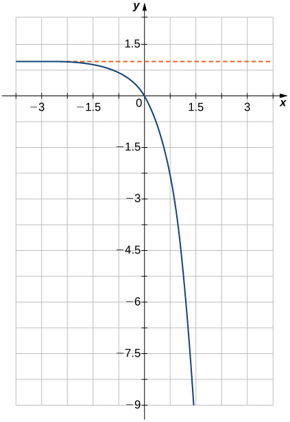 """An image of a graph. The x axis runs from -4 to 4 and the y axis runs from -9 to 2. The graph is of a function that starts slightly below the line """"y = 1"""" and begins decreasing rapidly in a curve. The x intercept and y intercept are both at the origin."""