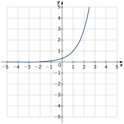 An image of a graph. The x axis runs from -5 to 5 and the y axis runs from -5 to 5. The graph is of a curved increasing function that starts slightly above the x axis and begins increasing rapidly. There is no x intercept and the y intercept is at the point (0, (1/3)). Another point of the graph is at (1, 1).