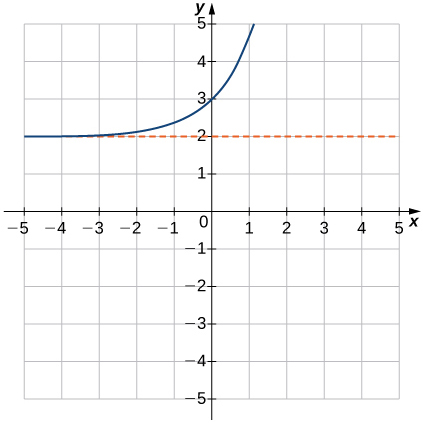 """An image of a graph. The x axis runs from -5 to 5 and the y axis runs from -5 to 5. The graph is of a curved increasing function that starts slightly above the line """"y = 2"""" and begins increasing rapidly. There is no x intercept and the y intercept is at the point (0, 3)."""