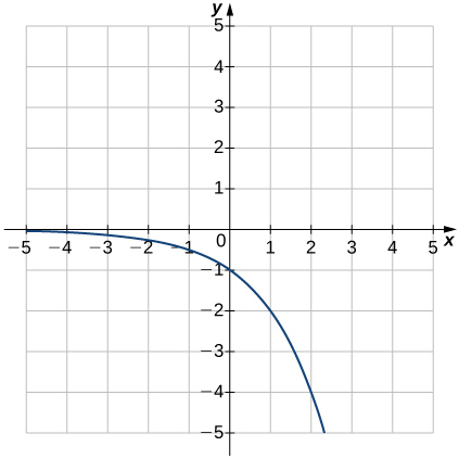 An image of a graph. The x axis runs from -5 to 5 and the y axis runs from -5 to 5. The graph is of a function that starts slightly below the x axis and begins decreasing rapidly in a curve. There is no x intercept and y intercept is at the point (0, -1).