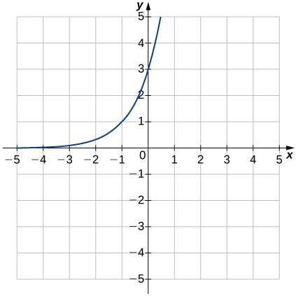 An image of a graph. The x axis runs from -5 to 5 and the y axis runs from -5 to 5. The graph is of a curved increasing function that starts slightly above the x axis and begins increasing rapidly. There is no x intercept and the y intercept is at the point (0, 3). Another point of the graph is at (-1, 1).
