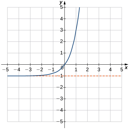 """An image of a graph. The x axis runs from -5 to 5 and the y axis runs from -5 to 5. The graph is of a curved increasing function that starts slightly above the line """"y = -1"""" and begins increasing rapidly. There x intercept and the y intercept are both at the origin. Another point of the graph is at (1, 3)."""