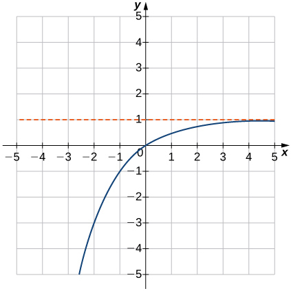 """An image of a graph. The x axis runs from -5 to 5 and the y axis runs from -5 to 5. The graph is of a curved increasing function that increases until it comes close the line """"y = 1"""" without touching it. There x intercept and the y intercept are both at the origin. Another point of the graph is at (-1, -1)."""