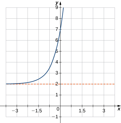 """An image of a graph. The x axis runs from -5 to 5 and the y axis runs from -1 to 9. The graph is of a curved increasing function that starts slightly above the line """"y = 2"""" and begins increasing rapidly. There is no x intercept and the y intercept is at the point (0, 7). Another point of the graph is at (-1, 3)."""
