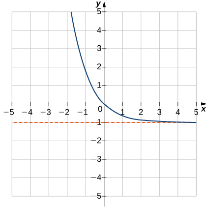 """An image of a graph. The x axis runs from -5 to 5 and the y axis runs from -5 to 5. The graph is of a curved decreasing function that decreases until it comes close the line """"y = -1"""" without touching it. There x intercept and the y intercept are both at the origin. There is an approximate point on the graph at (-1, 1.7)."""
