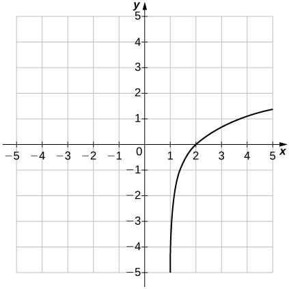 """An image of a graph. The x axis runs from -5 to 5 and the y axis runs from -5 to 5. The graph is of an increasing curved function which starts slightly to the right of the vertical line """"x = 1"""". There is no y intercept and the x intercept is at the approximate point (2, 0)."""