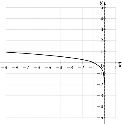 An image of a graph. The x axis runs from -9 to 1 and the y axis runs from -5 to 5. The graph is a curved decreasing function that approaches the y axis without touching it. There is no y intercept and the x intercept is at (-1, 0).