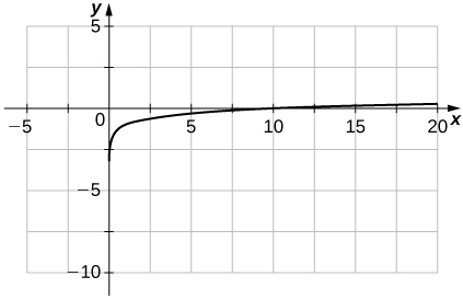 An image of a graph. The x axis runs from -5 to 20 and the y axis runs from -10 to 5. The graph is of an increasing curved function which starts slightly to the right of the y axis. There is no y intercept and the x intercept is at the point (10, 0).
