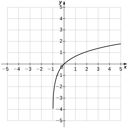 """An image of a graph. The x axis runs from -5 to 5 and the y axis runs from -5 to 5. The graph is of an increasing curved function which starts slightly to the right of the vertical line """"x = -1"""". There y intercept and the x intercept are both at the origin."""