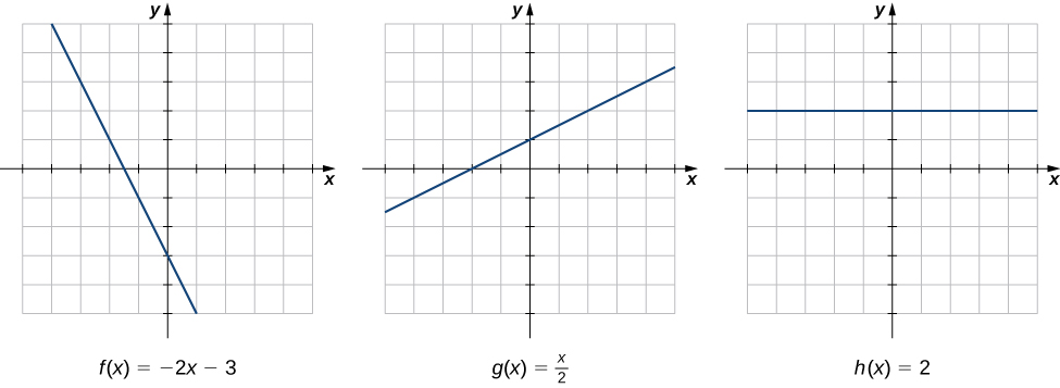 Three graphs of different linear functions are shown. The first is f(x) = -2x – 3, with slope of -2 and y intercept of -3. The second is g(x) = x / 2 + 1, with slope of 1/2 and y intercept of 1. The third is h(x) = 2, with slope of 0 and y intercept of 2. The rate of change of each is constant, as determined by the slope.