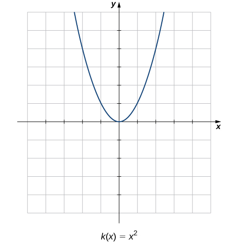 A graph of the parabola k(x) = x^2, which opens up and has its vertex at the origin.