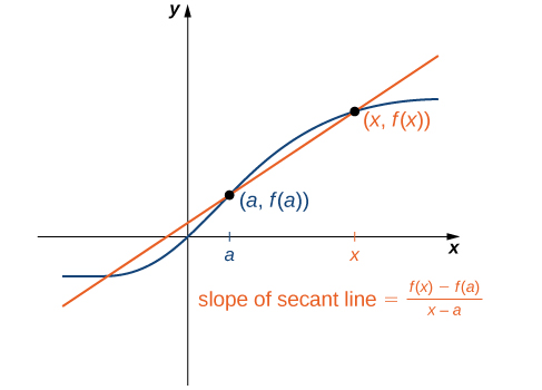 A graph showing a generic curved function going through the points (0,0), (a, fa.), and (x, f(x)). A straight line called the secant line is drawn through the points (a, fa.), and (x, f(x)), going below the curved function between a and x and going above the curved function at values greater than x or less than a. The curved function and the secant line cross once more at some point in the third quadrant. The slope of the secant line is ( f(x) – fa. ) / (x – a).