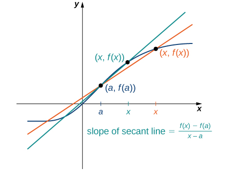 This graph is the same as the previous secant line and generic curved function graph. However, another point x is added, this time plotted closer to a on the x-axis. As such, another secant line is drawn through the points (a, fa.) and the new, closer (x, f(x)). The line stays much closer to the generic curved function around (a, fa.). The slope of this secant line has become a better approximation of the rate of change of the generic function.