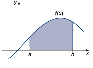 A graph is shown of a generic curved function f(x) shaped like a hill in quadrant one. An area under the function is shaded above the x-axis and between x=a and x=b.