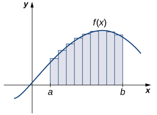 The graph is the same as the previous image, with one difference. Instead of the area completely shaded under the curved function, the interval [a, b] is divided into smaller intervals in the shape of rectangles. The rectangles have the same small width. The height of each rectangle is the height of the function at the midpoint of the base of that specific rectangle.
