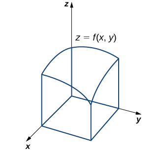 A diagram in three dimensional space, over the x, y, and z axis where z = f(x,y). The base is the x,y axis, and the height is the z axis. The base is a rectangle contained in the x,y axis plane. The top is a surface of changing height with corners located directly above those of the rectangle in the x,y plane.. The highest point is above the corner at x=0, y=0. The lowest point is at the corner somewhere in the first quadrant of the x, y plane. The other two points are roughly the same height and located above the corners on the x axis and y axis. Lines are drawn connecting the corners of the rectangle to those of the surface.