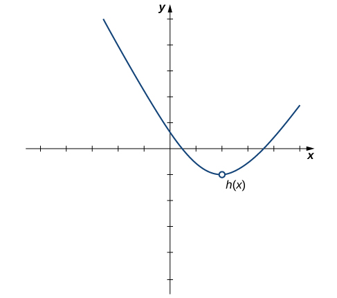 A graph of the function h(x), which is a parabola graphed over [-2.5, 5]. There is an open circle where the vertex should be at the point (2,-1).