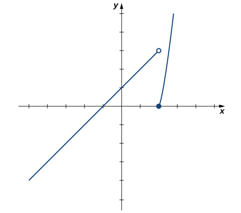 The graph of the given piecewise function. The first piece is f(x) = x+1 if x < 2. The second piece is x^2 – 4 if x >= 2. The first piece is a line with x intercept at (-1, 0) and y intercept at (0,1). There is an open circle at (2,3), where the endpoint would be. The second piece is the right half of a parabola opening upward. The vertex at (2,0) is a solid circle.