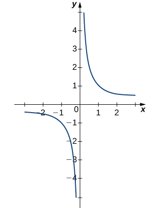 The graph of the function f(x) = 1/x. The function curves asymptotically towards x=0 and y=0 in quadrants one and three.