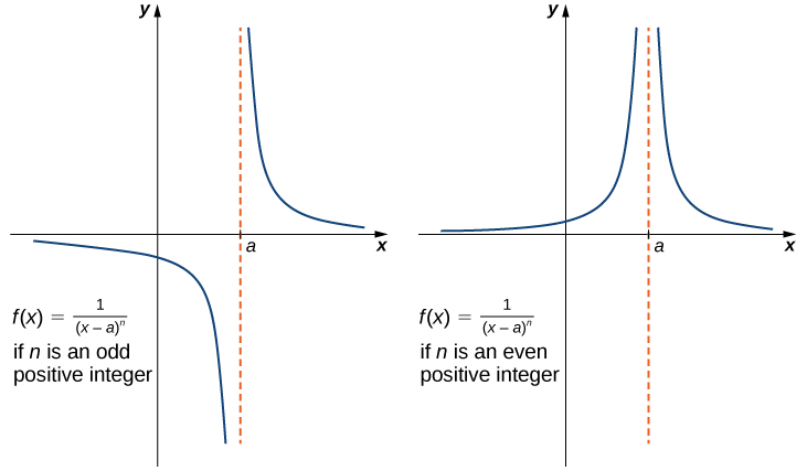 Two graphs side by side of f(x) = 1 / (x-a)^n. The first graph shows the case where n is an odd positive integer, and the second shows the case where n is an even positive integer. In the first, the graph has two segments. Each curve asymptotically towards the x axis, also known as y=0, and x=a. The segment to the left of x=a is below the x axis, and the segment to the right of x=a is above the x axis. In the second graph, both segments are above the x axis.