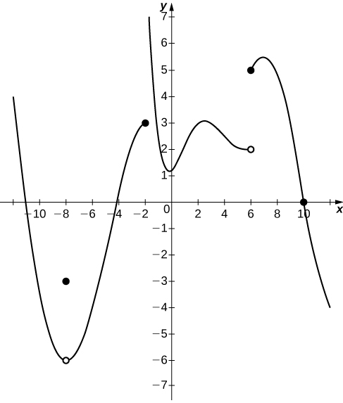 A graph of a piecewise function with three segments and a point. The first segment is a curve opening upward with vertex at (-8, -6). This vertex is an open circle, and there is a closed circle instead at (-8, -3). The segment ends at (-2,3), where there is a closed circle. The second segment stretches up asymptotically to infinity along x=-2, changes direction to increasing at about (0,1.25), increases until about (2.25, 3), and decreases until (6,2), where there is an open circle. The last segment starts at (6,5), increases slightly, and then decreases into quadrant four, crossing the x axis at (10,0). All of the changes in direction are smooth curves.