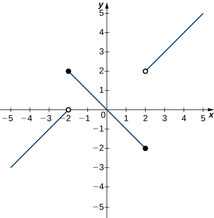 A graph of a piecewise function with three segments, all linear. The first exists for x < -2, has a slope of 1, and ends at the open circle at (-2, 0). The second exists over the interval [-2, 2], has a slope of -1, goes through the origin, and has closed circles at its endpoints (-2, 2) and (2,-2). The third exists for x>2, has a slope of 1, and begins at the open circle (2,2).