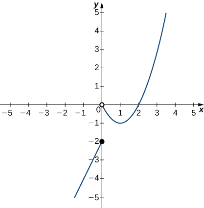 A graph with a curve and a point. The point is a closed circle at (0,-2). The curve is part of an upward opening parabola with vertex at (1,-1). It exists for x > 0, and there is a closed circle at the origin.